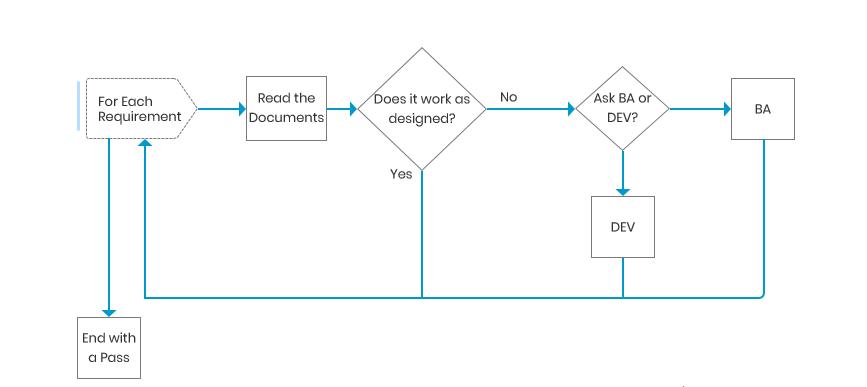 BA, QA, Dev requirement flow chart